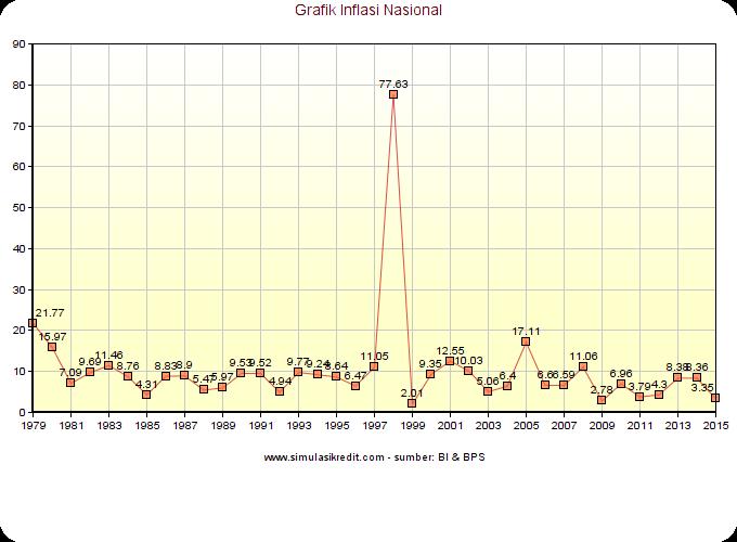 grafi-inflasi-nasional