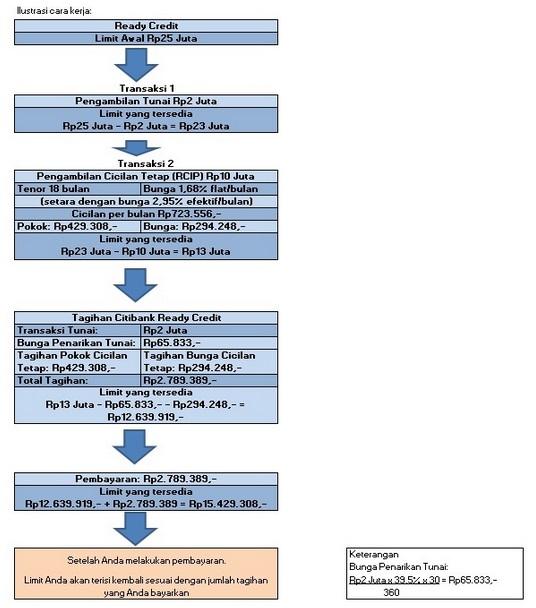 Citibank Ready Kredit Fasilitas Kredit Semudah Gesek Kartu Kredit Di Atm Simulasikredit Com