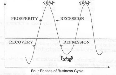 Apa itu Siklus Bisnis? Bagaimana Tahapan Siklus Bisnis